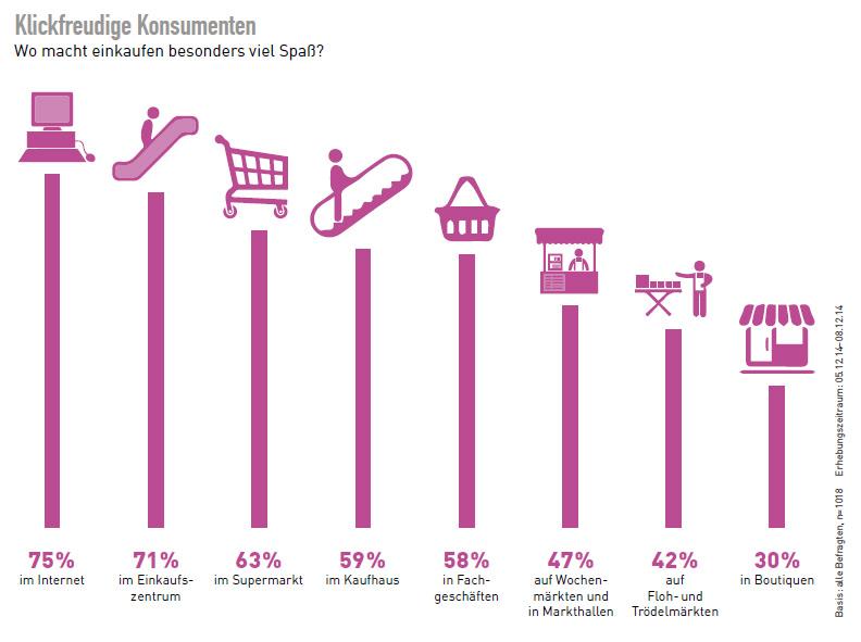 d11cbced88e2 Wie man Deutsche für mobiles Shoppen begeistern kann | CONSULTING.de